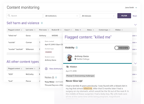 A few elements of our content monitoring interface, including a post that was flagged for potential self harm or violence.