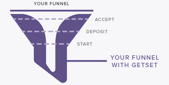 GetSet widens your admissions funnel through the accept, deposit, and start stages.